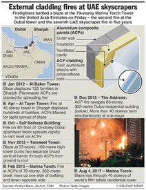 DISASTERS: External cladding fires at UAE skyscrapers (1) infographic