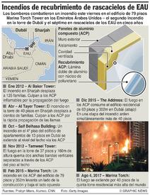 DESASTRES: Incendios de recubrimiento externo en rascacielos de EAU infographic