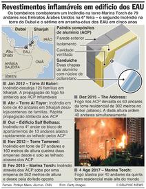 DESASTRES: Incêndios em revestimentos dos arranha-céus nos EAU infographic