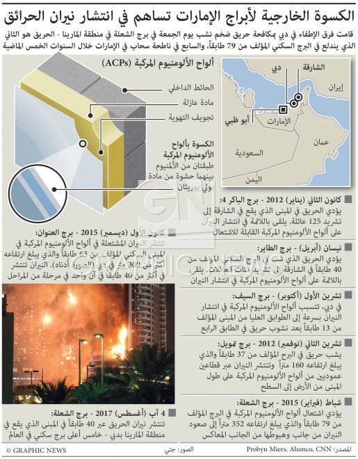 الكسوة الخارجية لأبراج الإمارات تساهم في انتشار نيران الحرائق - تحديث أول infographic