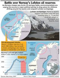 NORWAY: Lofoten oil reserves infographic