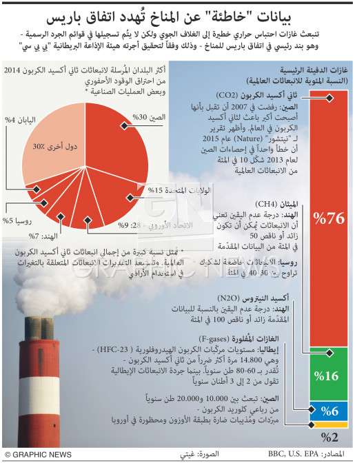 """""""Flawed"""" greenhouse gas data infographic"""