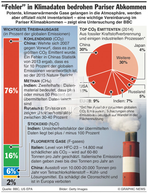 """""""Fehler"""" in Daten der Treibhausgase infographic"""