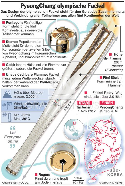 Design der olympischen Fackel infographic