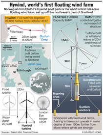 ENERGY: Hywind floating wind farm infographic