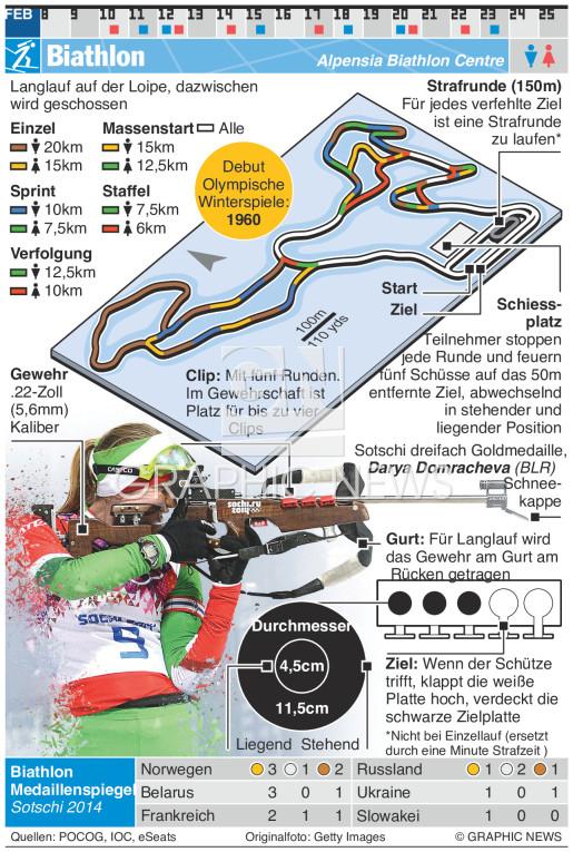 Biathlon infographic