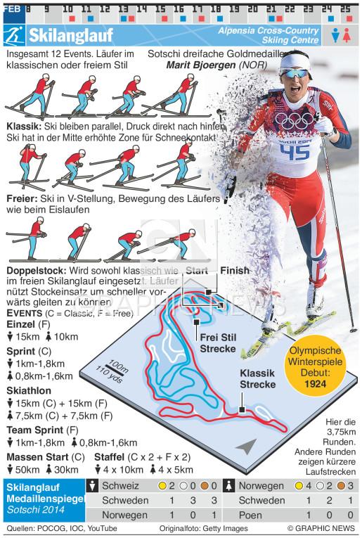 Skilanglauf infographic