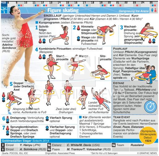 Eiskunstlauf infographic