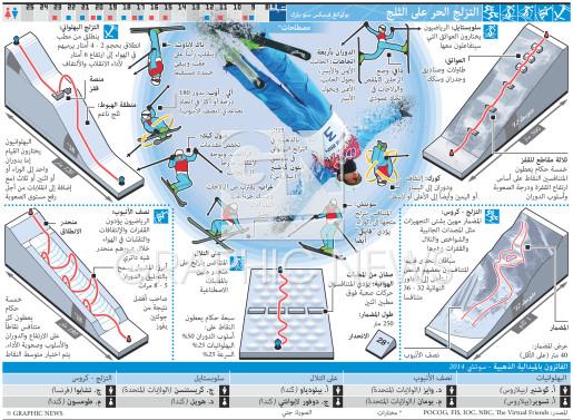 التزلج الحر على الثلج infographic