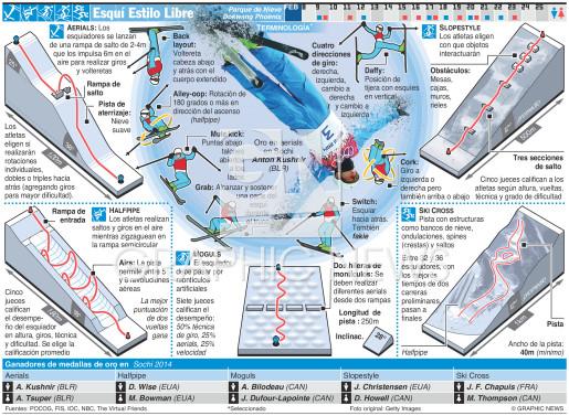 Esquí Estilo Libre infographic