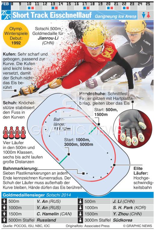 Short Track Eisschnelllauf infographic