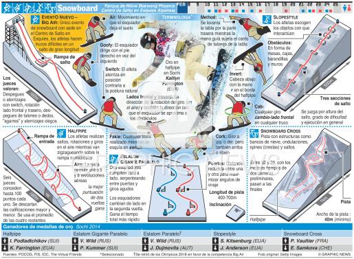 Snowboard infographic