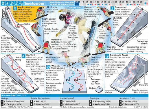 Snowboarden infographic
