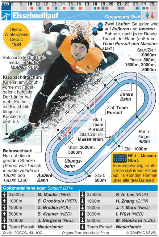 Eisschnelllauf infographic