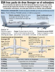 EJÉRCITO: Datos del Predator C Avenger infographic