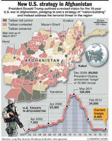 AFGHANISTAN: New U.S. strategy (1) infographic