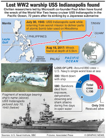 U.S.: Wreck of USS Indianapolis found infographic