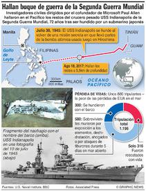 EUA: Hallan los restos del USS Indianapolis infographic