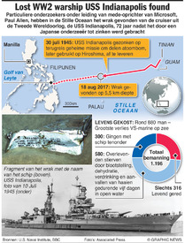 VS: Wrak van USS Indianapolis gevonden infographic