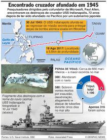 MARINHA: Encontrados destroços do USS Indianapolis infographic
