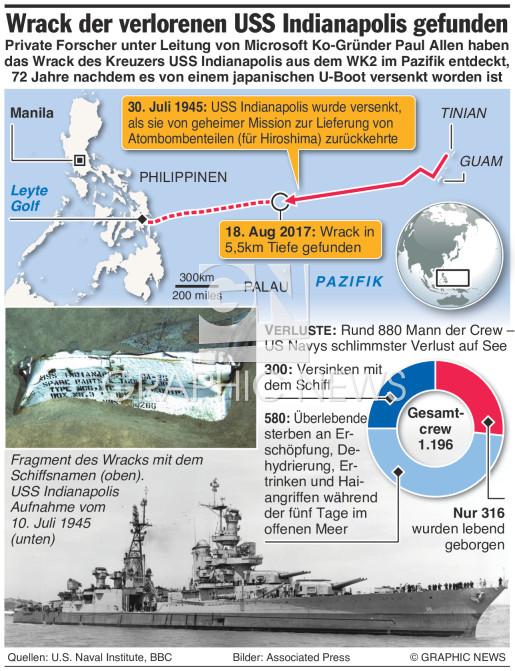 Wrack der USS Indianapolis gefunden infographic
