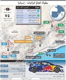 سباق سيارات: بطولة العالم للراليات - إسبانيا - تحديث ثان infographic