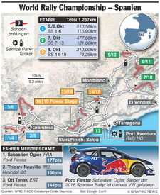 RALLY: WRC Rally Spanien 2017 (2) infographic