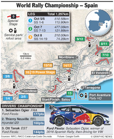 RALLY: WRC Rally Spain 2017 (2) infographic