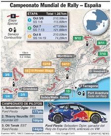 RALLY: Rally WRC de España 2017 (2) infographic