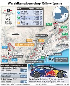 AUTOSPORT: WRC Rally Spanje 2017 (2) infographic
