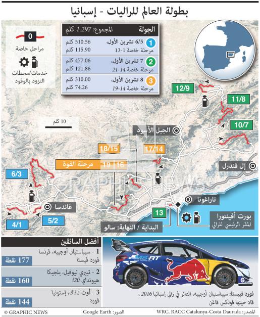 بطولة العالم للراليات - إسبانيا - تحديث ثان infographic