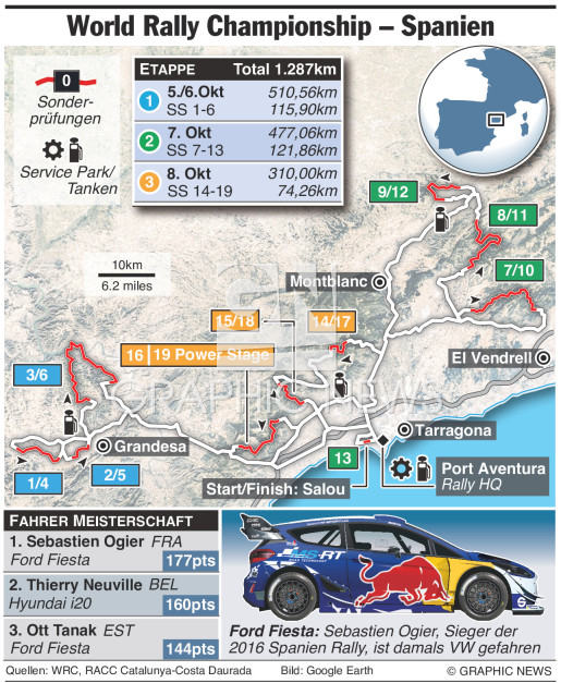WRC Rally Spanien 2017 (2) infographic