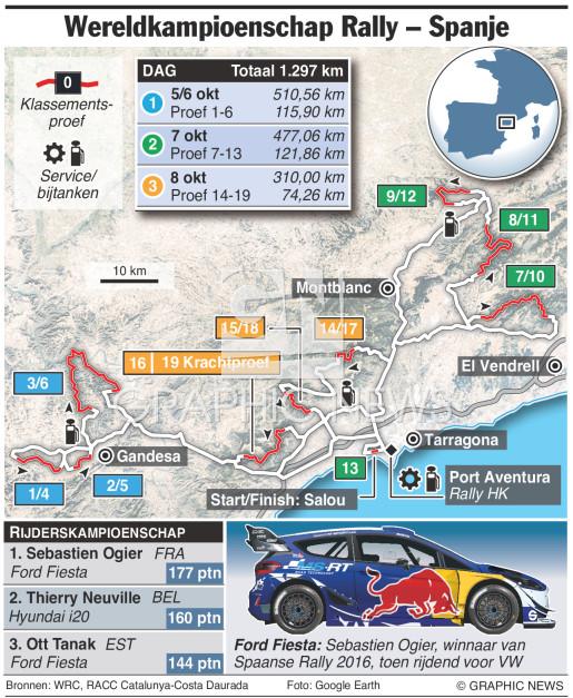 WRC Rally Spanje 2017 (2) infographic