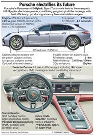 MOTORING: Porsche Panamera PHEV infographic