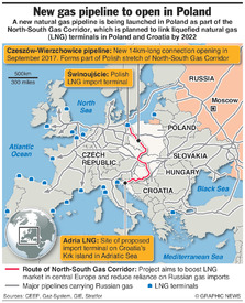 ENERGY: North-South Gas Corridor infographic