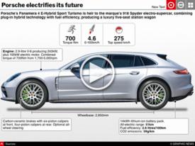 MOTORING: Porsche Panamera PHEV interactive infographic