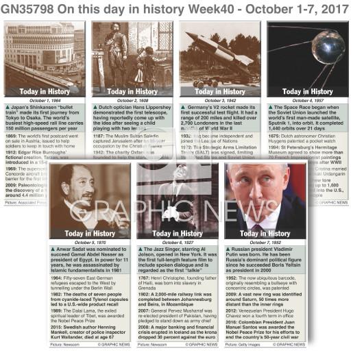October 1-7, 2017 (week 40) infographic