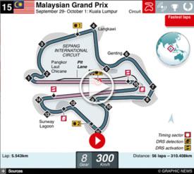 F1 Malaysian GP interactive 2017 infographic
