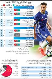 كرة قدم دوري أبطال أوروبا ٢٠١٧ ٢٠١٨ Infographic