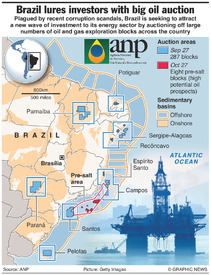 BRAZIL: Oil and gas auction infographic