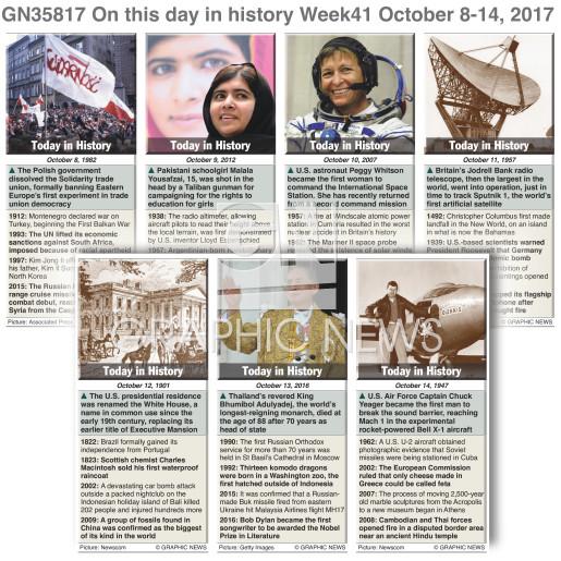 October 8-14, 2017 (week 41) infographic