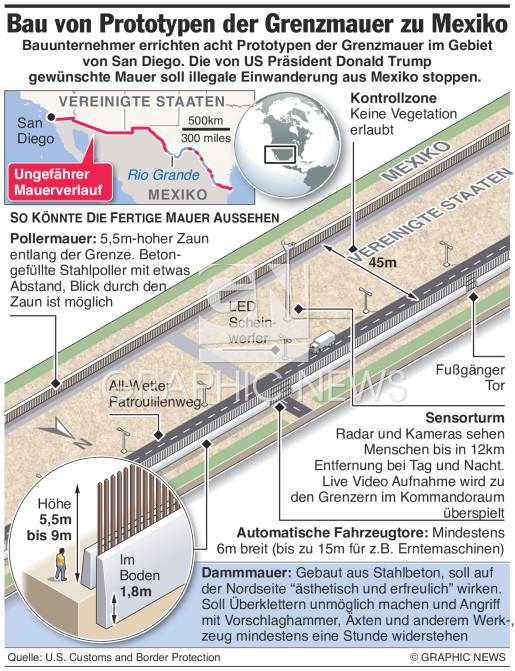 Prototypen für Mexiko Grenzmauer infographic