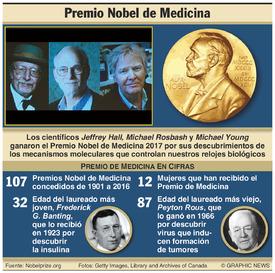 PREMIO NOBEL: Galardonados en Medicina  2017 infographic