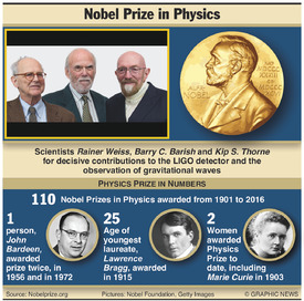 NOBEL PRIZE: Physics winners 2017 infographic