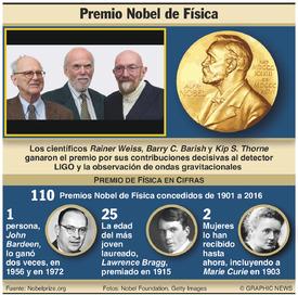 PREMIO NOBEL: Ganadores del Premio de Física 2017 infographic