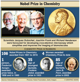 NOBEL PRIZE: Chemistry winners 2017 infographic