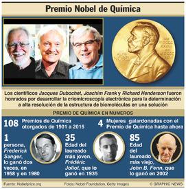PREMIO NOBEL: Ganadores del Premio de Química 2017 infographic