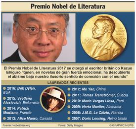 PREMIO NOBEL: Ganador del Premio de Literatura 2017 infographic