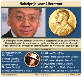 NOBELPRIJS: Winnaar Literatuur 2017 infographic
