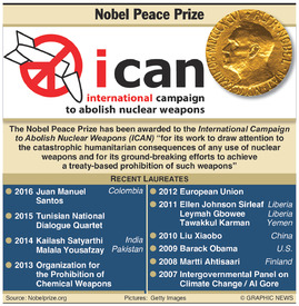 NOBEL PRIZE: Peace winners 2017 infographic